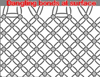 Surface Recombination The defects at a semiconductor surface are caused by the interruption to the periodicity of the crystal lattice, which causes dangling bonds at the semiconductor surface.