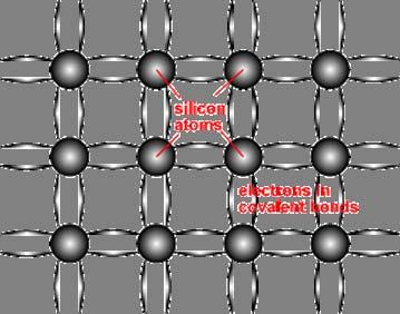 Semiconductor Structure Semiconductors are made up of individual atoms bonded together in a regular, periodic structure to form an arrangement whereby each