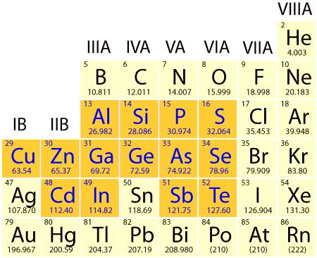 Semiconductors The atoms in a semiconductor are materials from either group IV of the periodic table, or from a combination of group III & V (III-V semiconductors), or II & VI (II- VI semiconductors).