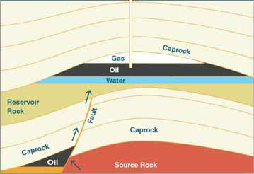 Elements of petroleum exploration play Elements Organic-rich source rock Permeable reservoir rock Impermeable caprock
