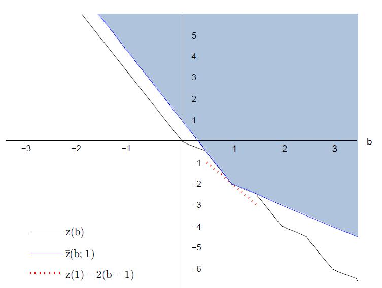 Figure 7: The value function of the MILP in (Ex.