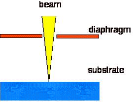 e-beam lithography resolution factors beam quality ( ~1 nm) secondary electrons ( lateral