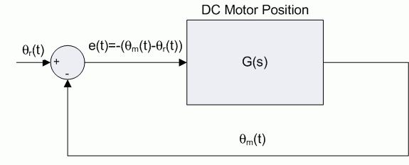 position of the motor, θ m (t), to track a reference position, θ r (t), will be investigated Show that the unity feedback system shown in Figure 3 is a Type 1 system That is, for a unit step input 1