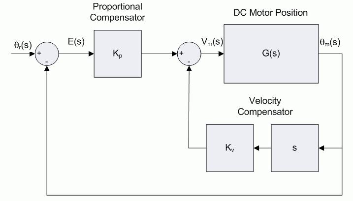 43 Pre-Lab Exercise #3: Closed-loop Transfer Function The position of the DC motor is to regulated to a desired setpoint position using a proportional-velocity (PV) controller, as shown in Figure 4