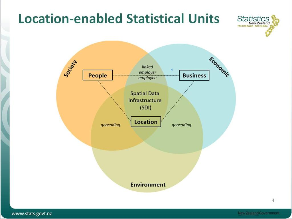 Geospatial information Microdata of geospatial statistics as the result of the integration of statistical and geospatial information is geocoded (georeferenced) at - ideally - the location level