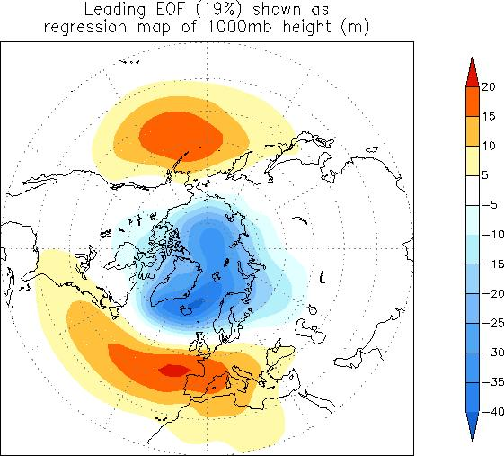 NAO/AO Measures the relative strength of the polar vortex or the Icelandic Low.