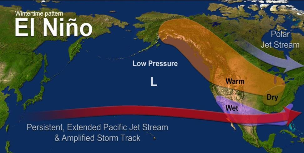 El Niño-Southern Oscillation ENSO provides a good deal of predictable signal due to its longevity and