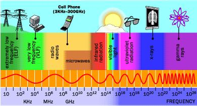 Electromagnetic radiation waves are arranged into a continuum call the electromagnetic