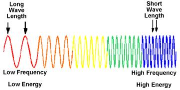 Wide range of wavelengths Long wavelengths with low frequencies at one end, short wavelengths