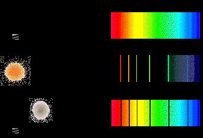 Three types of visible spectra Continuous spectrum: unbroken band of colors, emitting all colors of visible light glowing solids, such as a light bulb filament glowing