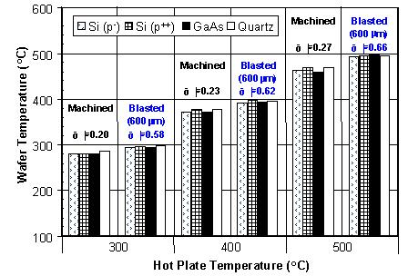Fig. 6. Transmittance spectra of various wafers in IR region. Fig. 7. Steady state temperature of various types of wafers placed between stacked hot plates with different emissivity values.