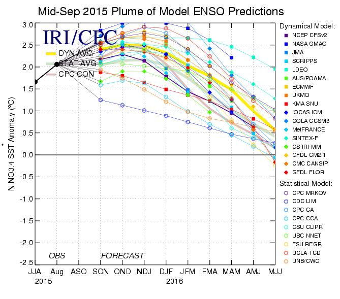 Long Range Analog Analysis Due to the overwhelming evidence for a strong and building ESNO, I am departing from the above analog mapping and have installed the following ENSO years from NOV.