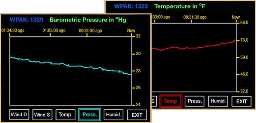 Additional Touch Screens Graph Screens Graph screens track data from each WEATHERPAK MTR sensor over time.