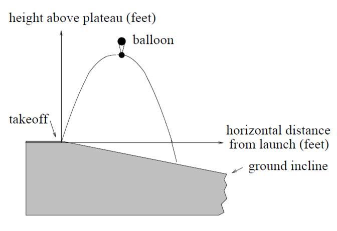 lloon above plateau level? b. What is the maimum height of the balloon above ground level? c. Where does the balloon land on the ground? d. Where is the balloon 50 feet above the ground? 40.