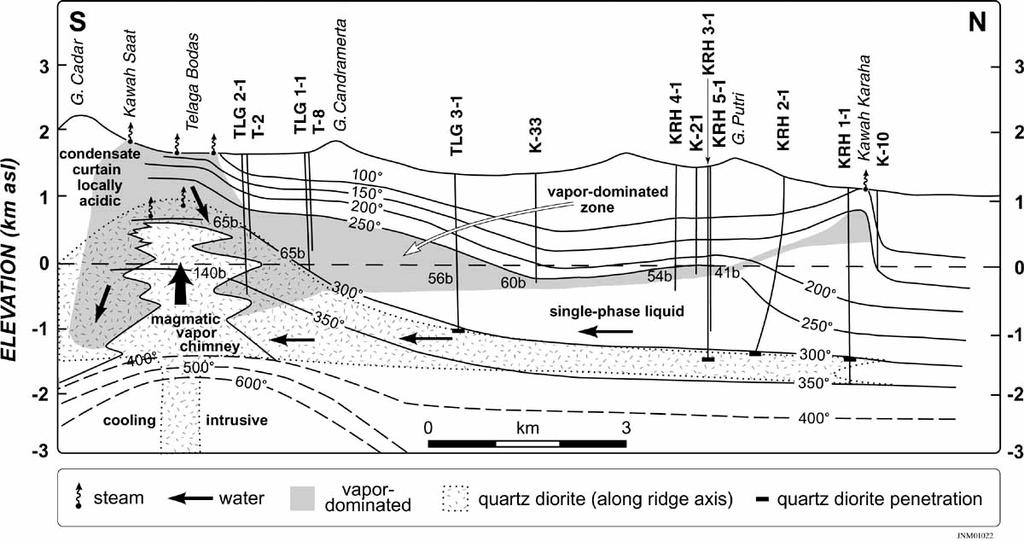 needed to determine reservoir boundaries in west east direction not discussed in this paper.
