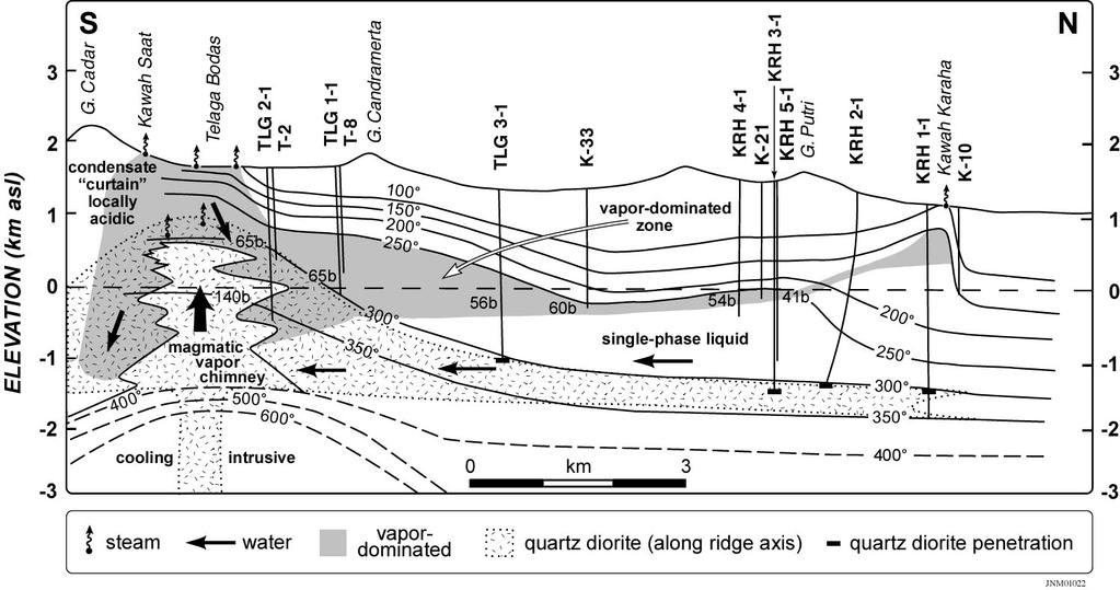 Fig. 2. North-south cross section through the geothermal system. Modified from Allis et al. (2000) and Tripp et al. (2002).