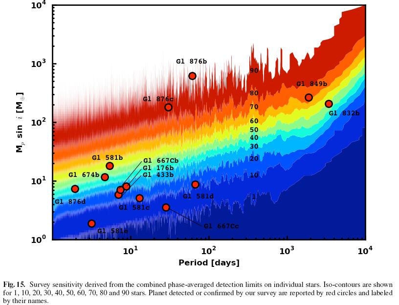 Exoplanet frequency RV data HARPS survey of 100 M stars (Bonfils et