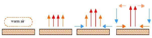 In this case, the fluid movement is created by the warm fluid itself. The density of fluid (at the interface) decrease as it is heated; thus, hot fluids become lighter than cool fluids.