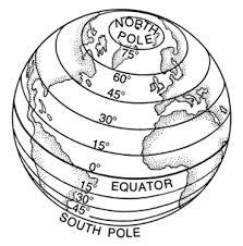 For example, the distance between 21 o latitude and 22 o latitude is 111km. In Grade 5 you learnt that the equator is an imaginary line. This line is not found on the earth.