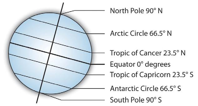 3 There are 90 o of latitude between the equator and the South Pole. The South Pole is 90 o S (Ninety degrees south of the equator). There are 23.