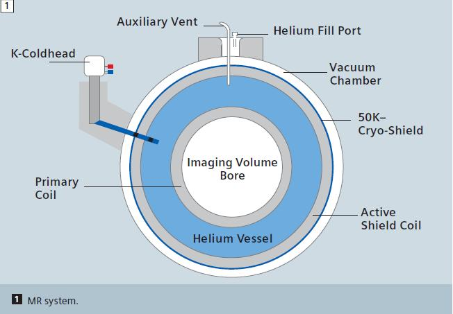Condensation inside the vessel of helium that could be evaporated, eliminating