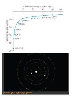 Solar system's rotation curve declines because