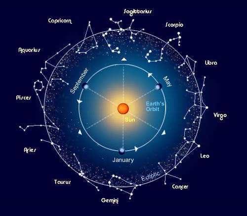 Constellation A group of stars that form a recognizable pattern as viewed from Earth Stars are not related They