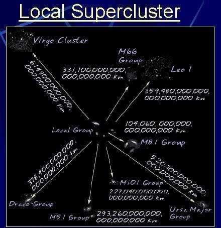 Cluster - open Cluster and Super cluster Group of stars held together by gravity All