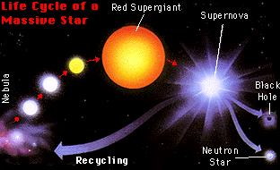 Supernovae An enormous shock wave caused by the