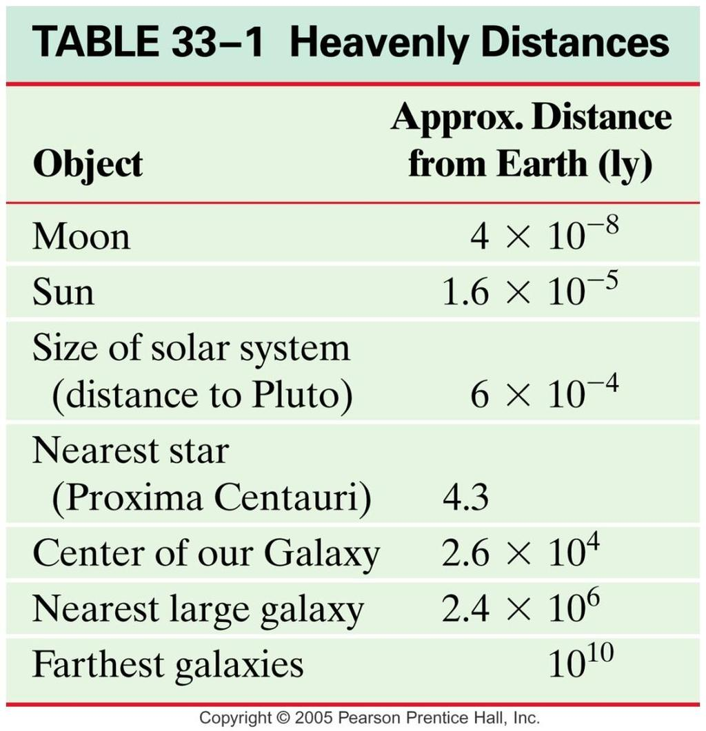 Stars and Galaxies This table gives some idea of the vast distances between objects