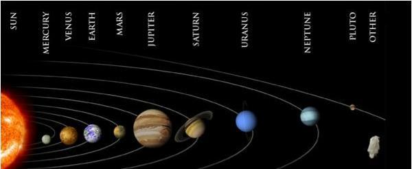 The Solar System The Sun and the 8 planets Inner Planets - solid Mercury, Venus, Earth and Mars Outer planets gas giants Jupiter, Saturn, Uranus, Neptune Pluto is not a planet.