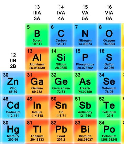 Figure 2: Portion of the periodic table around Ga and As (groups III and V). Elements from groups II - VI, can act as dopants. Source http://chemistry.about.