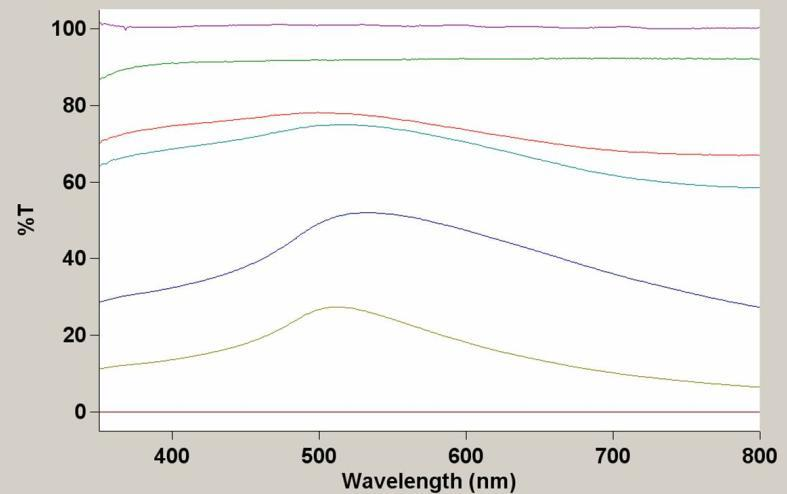UV-Vis Spectrophotometry Measures light absorption as a function of wavelength Identifies Transition