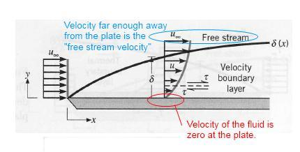 By plotting the velocity versus distance (in y-direction) you will find that: The velocity is zero at the wall.