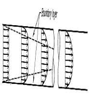 As the fluid moves through the tube, the layer thickens and during this stage the boundary layer occupies part of the tube C.S.A. At a point well downstream from the entrance, the boundary layer reaches the center of the tube.