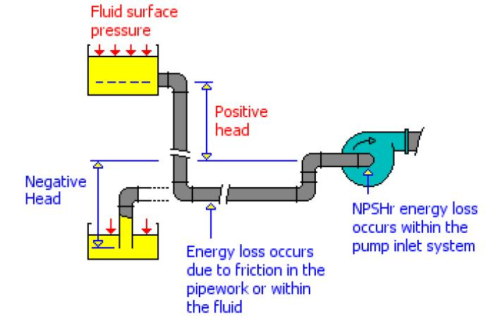 Net Positive Suction Head NPSH Definition: Net positive suction head is the term that is usually used to describe the absolute pressure of a fluid at the inlet to a pump minus the vapor pressure of