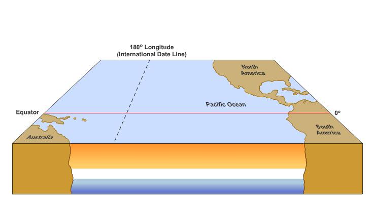 El Nino Basics El Nino- Occurs in tropical waters (Equatorial Pacific) El Nino means The Baby (not