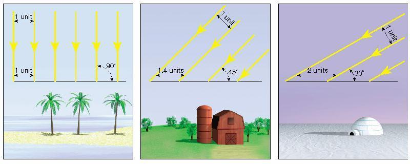 Equal amounts of sunlight are spread over a greater area in polar latitudes than in temperate or