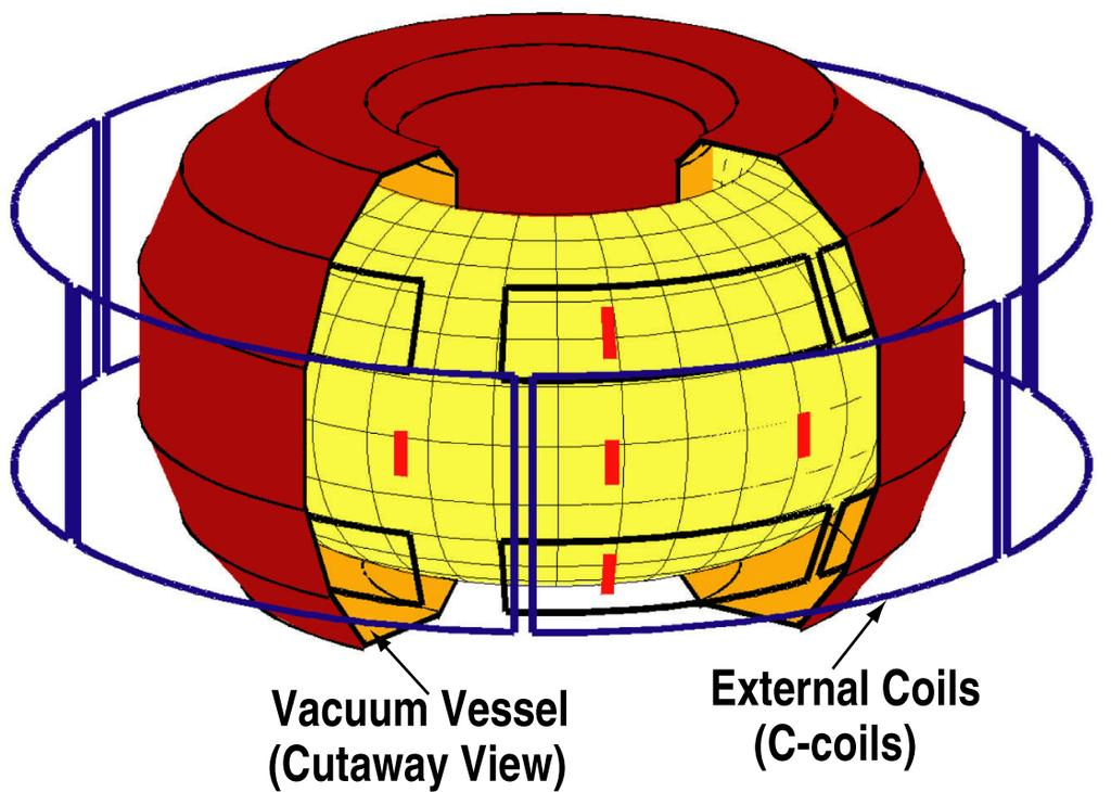 DIII D INTERNAL CONTROL COILS ARE PREDICTED TO PROVIDE STABILITY AT HIGHER BETA Inside vacuum vessel: Faster