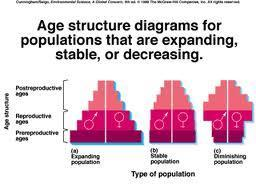 Age Structure & Sex Ratios # of organisms of each