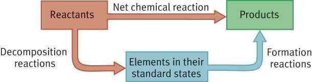 Enthalpy changes for any reactions can be determined by using standard enthalpies of formation lets see how.