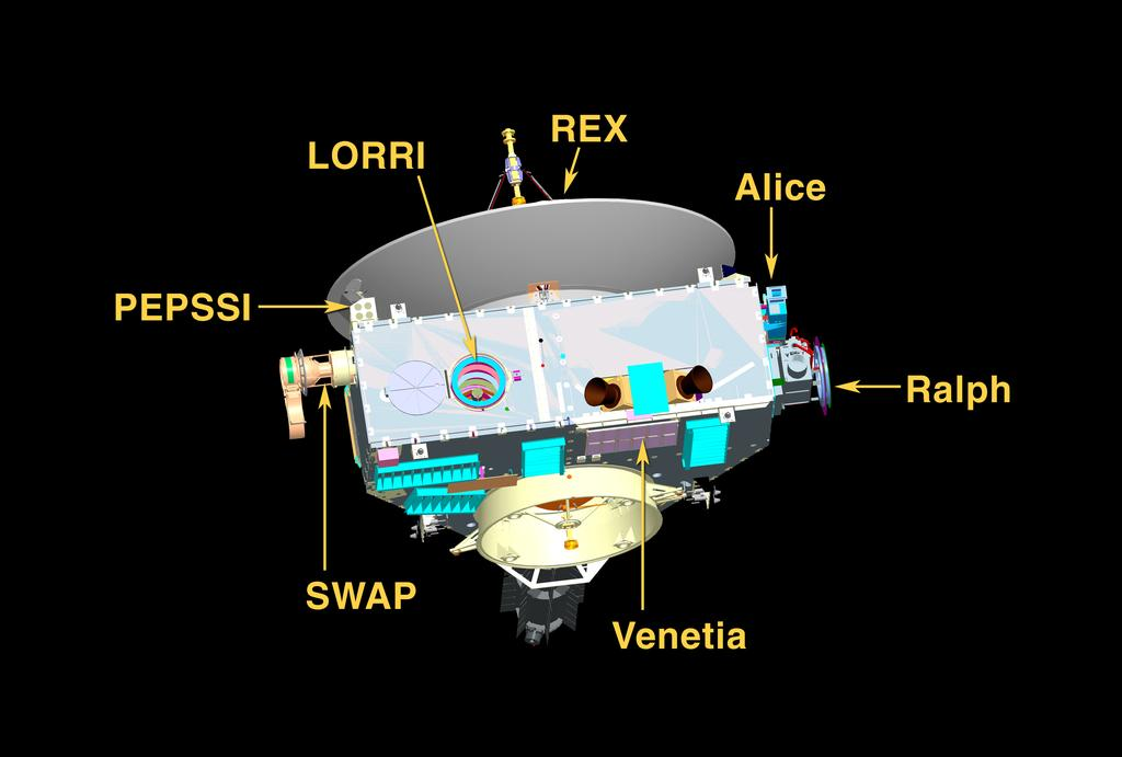 NH Spacecraft & Instruments *All instruments performing nominally 2.
