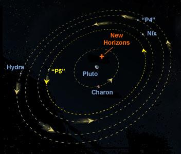 complex Pluto satellite system. Styx is ~150,000 times fainter than Pluto.