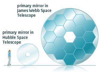 With its much larger mirror, the JWST will be able to see much farther into space, back