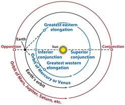 planet s synodic period is measured with