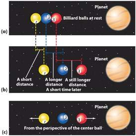 Gravitational forces between two objects produce