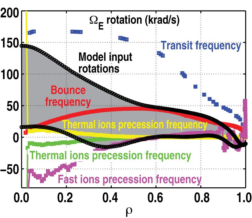 [Rotation scan] All the high-β N plasmas have high NBI torque MOD What happens at low rotation, high β N?