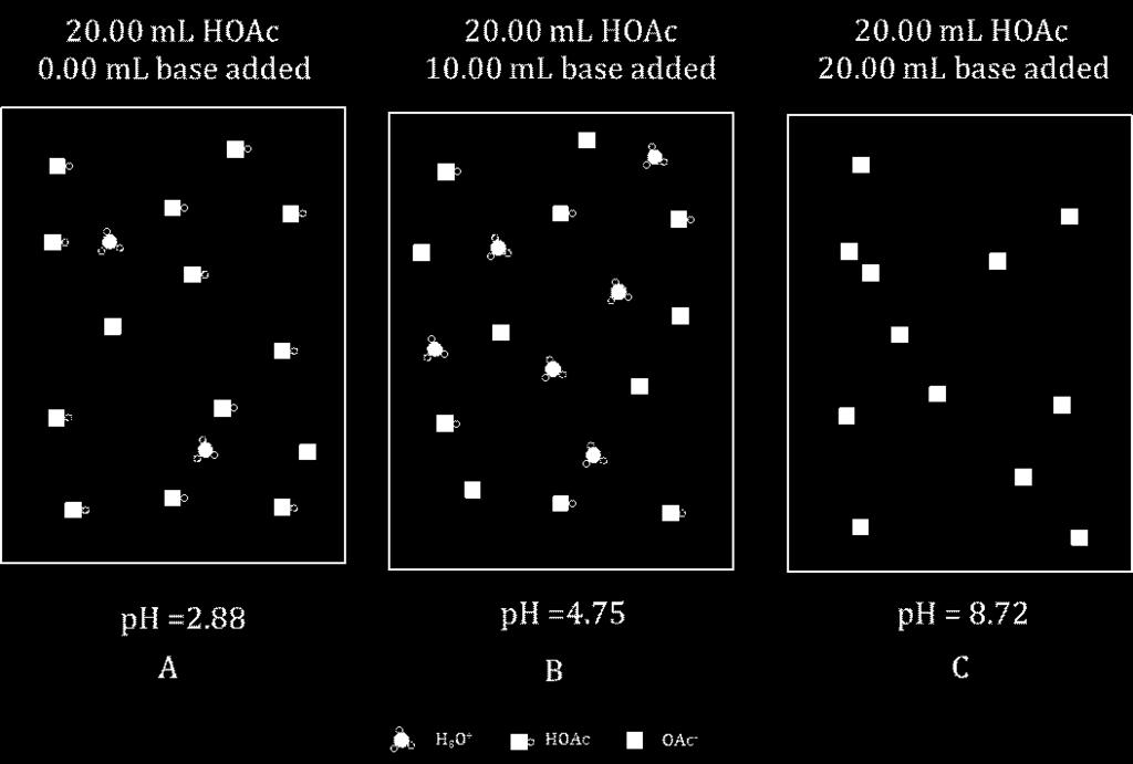 4. Which of the pictures in the model is appropriate when all of the hydronium ion present has been consumed? 5. If 20.00 ml of 0.10 M NaOH (aq) was used to titrate the 20.
