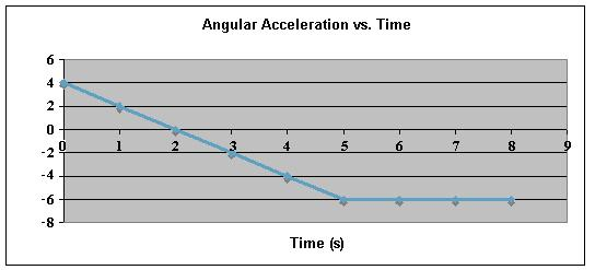 14. The graph below shows a plot of angular acceleration in rad/s 2 versus time from t = 0 s to t = 8 s. The change in angular velocity, Δω, during this 8-second period is a. 18 rad/s, CW. b. 18 rad/s, CCW.