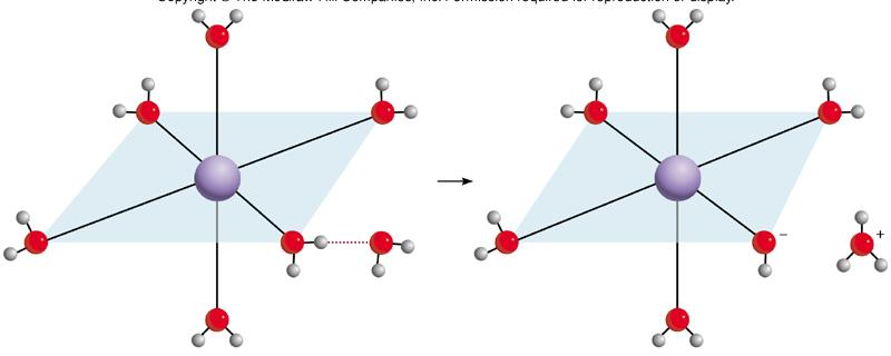 Hydrolysis of Complexed Metal Ions Metal Ions form complexes with water (hydrated) Pull electrons towards metal ion Polarize O-H bond in attached